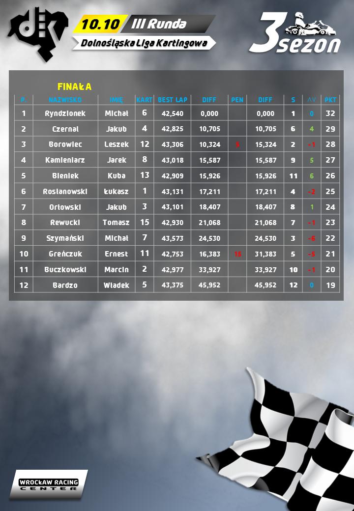 Dolnośląska Liga Kartingowa Wyniki 3 Sezon DLK Runda 1 Wrocław Racing Center