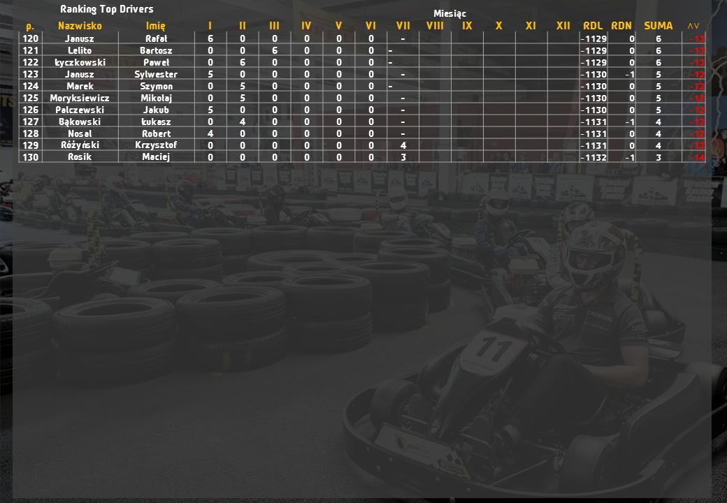 Top Drivers Wrocław Racing Center