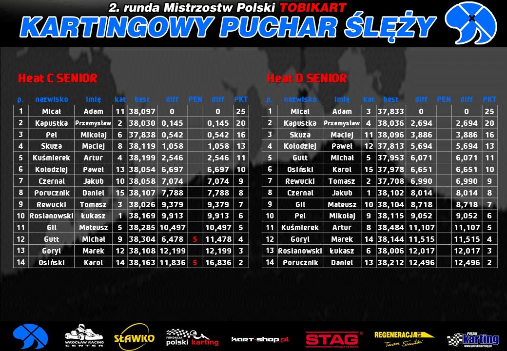 Mistrzostwa Dolnego Śląska w kartingu halowym - Gokarty Wrocław Racing Center